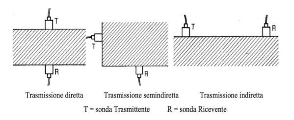 Metodo ultrasonoro